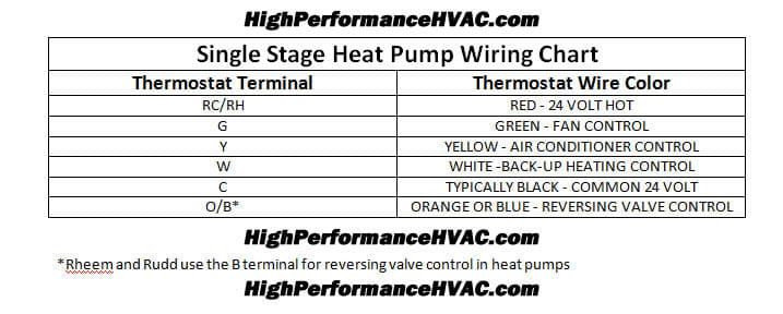 Programmable Thermostat Wiring Diagrams Hvac Control